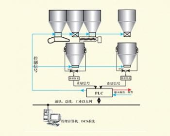 称重式反应釜自动配料